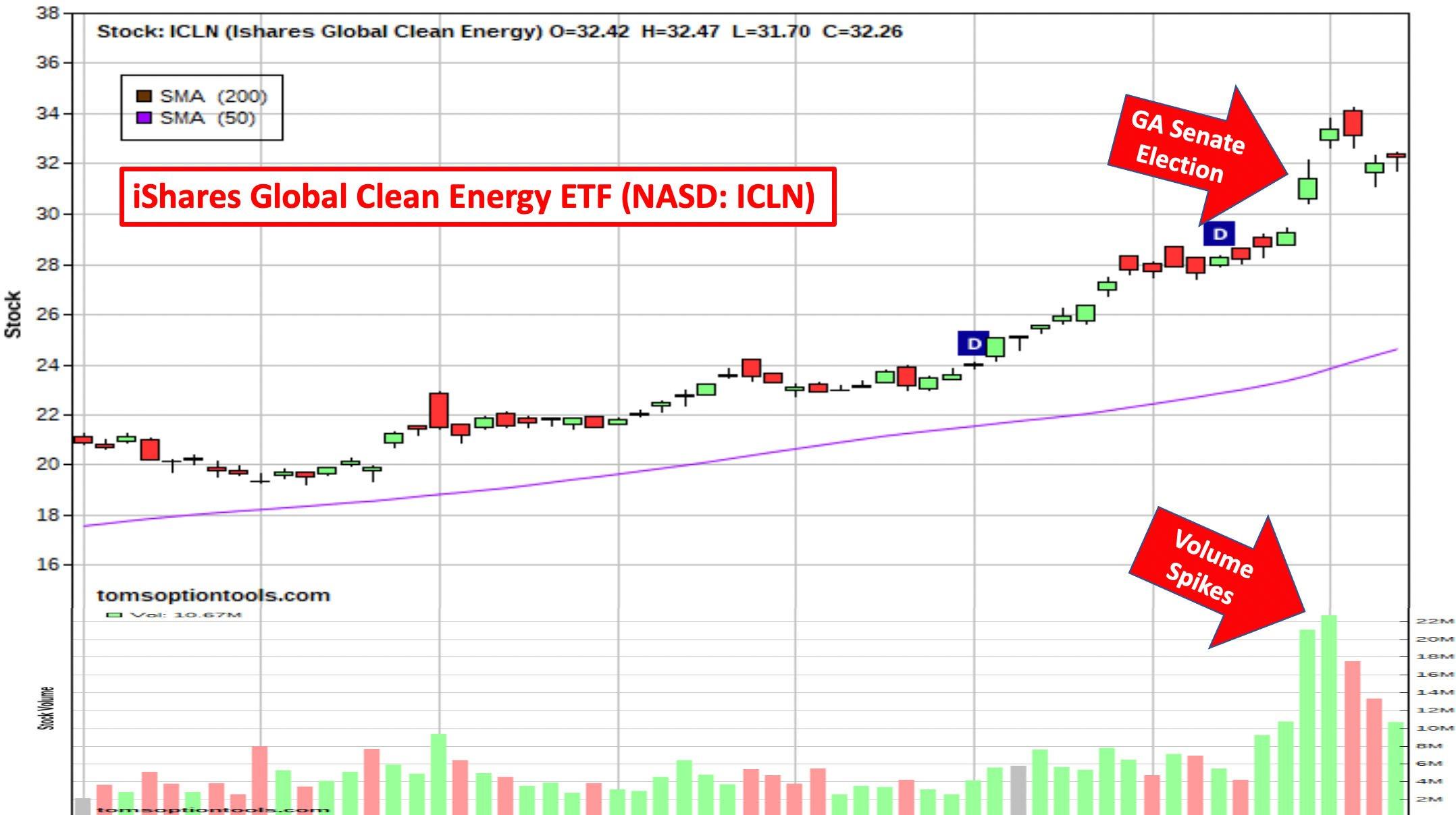 Green energy stock increase