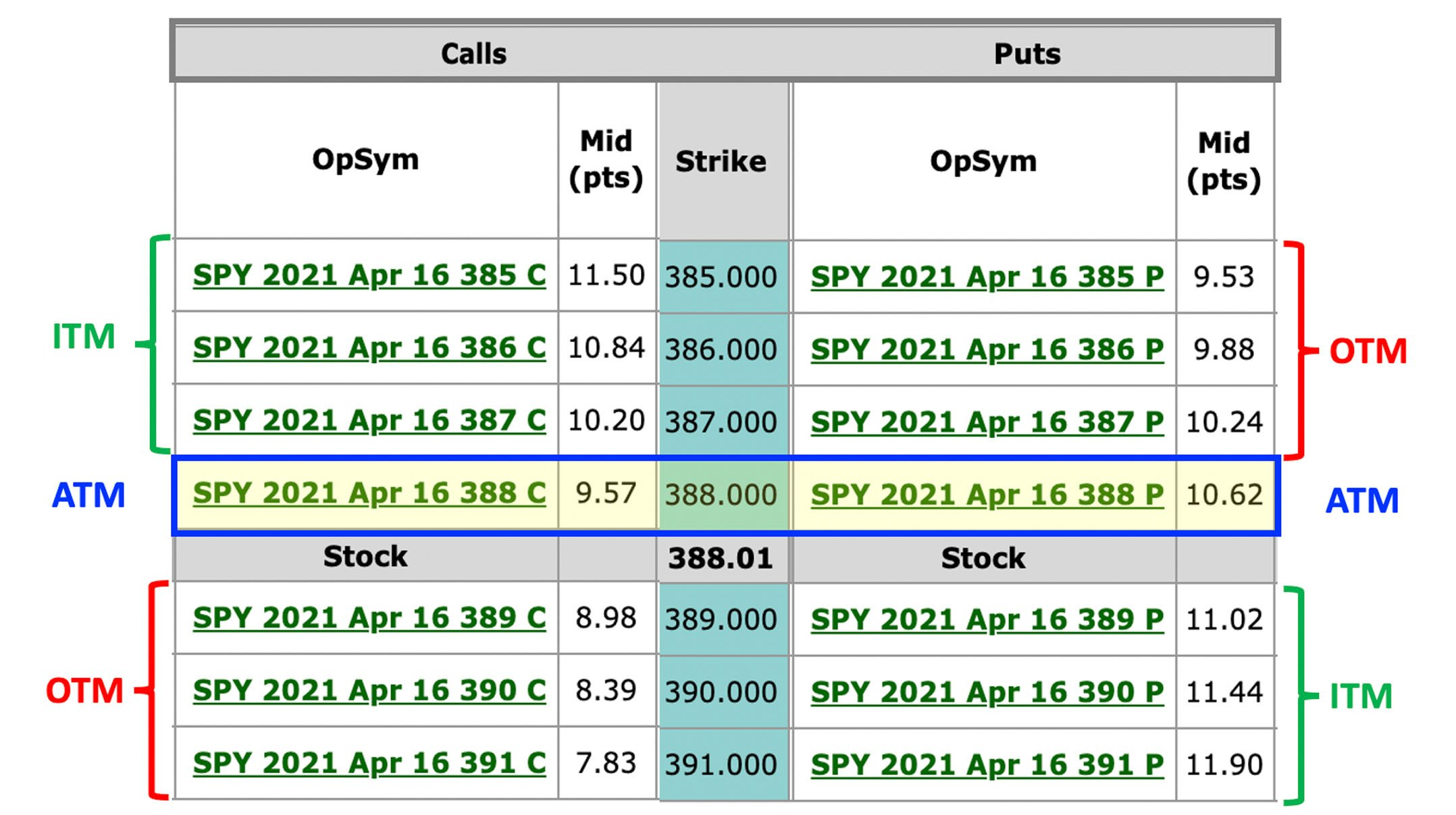 option chain with strike prices, calls, puts